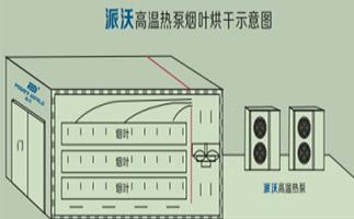 烘干房设计图纸,烘干房制作方法,空气能热泵烘干房搭建方法