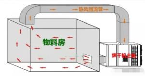 开式和闭式热泵烘干机的区别?