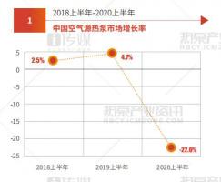 2020上半年中国空气源热泵行业草根调研报告