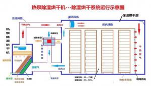 空气能热泵烘干技术的发展史介绍