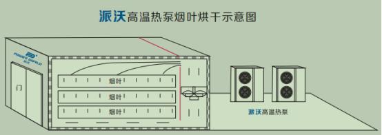 热泵烘干技术与传统烘干技术谁更有优势?