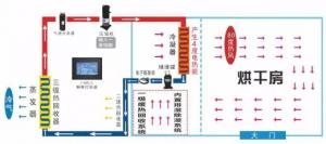空气能热泵烘干房简介与烘干原理